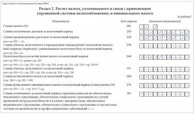 образец заполнения декларации усн минимальный налог