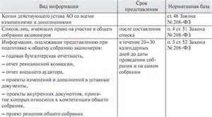 Решения общих собраний участников (акционеров)